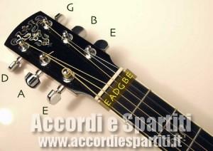 Posizione delle corde per accordare la chitarra