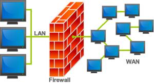 Un firewall va installato tra l'hub/switch ed il router ADSL