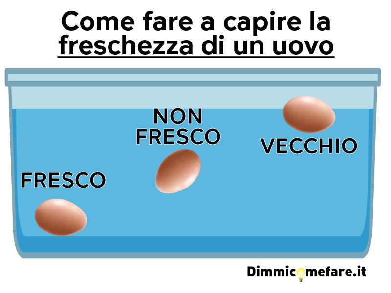 Infografica per capire la freschezza di un uovo immergendolo in acqua