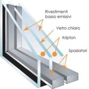 Trucchi per risparmiare energia a casa - Doppi vetri per finestre ...
