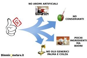 fattori prodotti alimentari